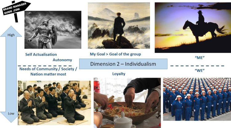 hofstede-dimensions-individualism-collectivism