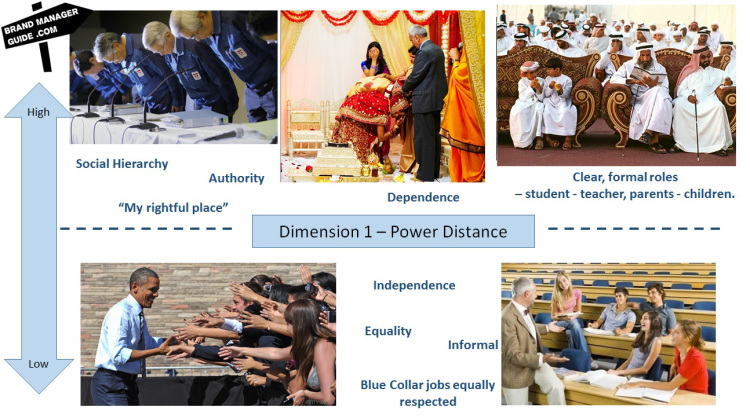 hofstede-dimensions-power-distance
